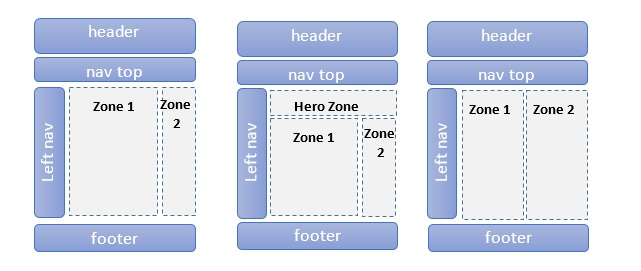 Alternative columnar zone content layouts